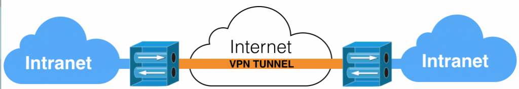 Can I remain anonymous using VPN