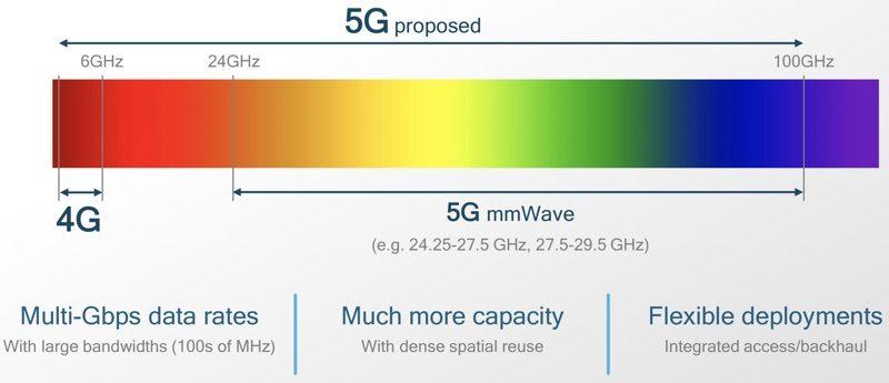 5G-Spektrum   5G in Indien