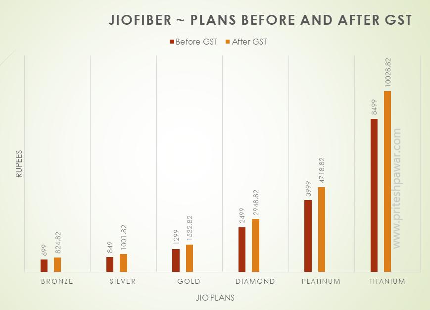 JioFiber Plans with GST- Bronze, Silver, Gold, Diamond, Platinum and Titanium
