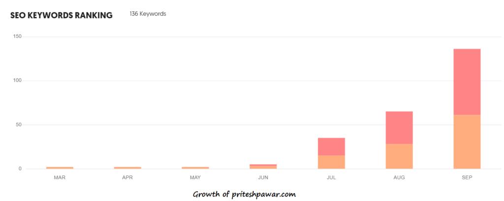 Wordpress vs custom website - Ubersuggest SEO