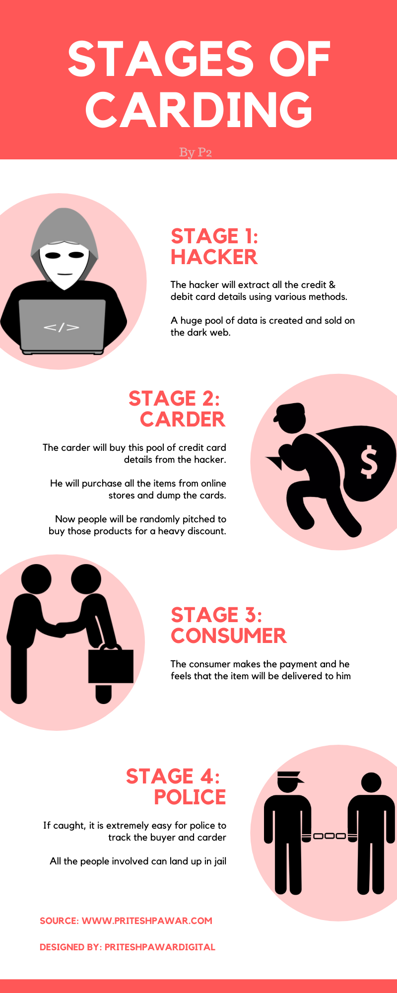 Stages of Carding Infographics - What is Carding? Is Carding Illegal in India?