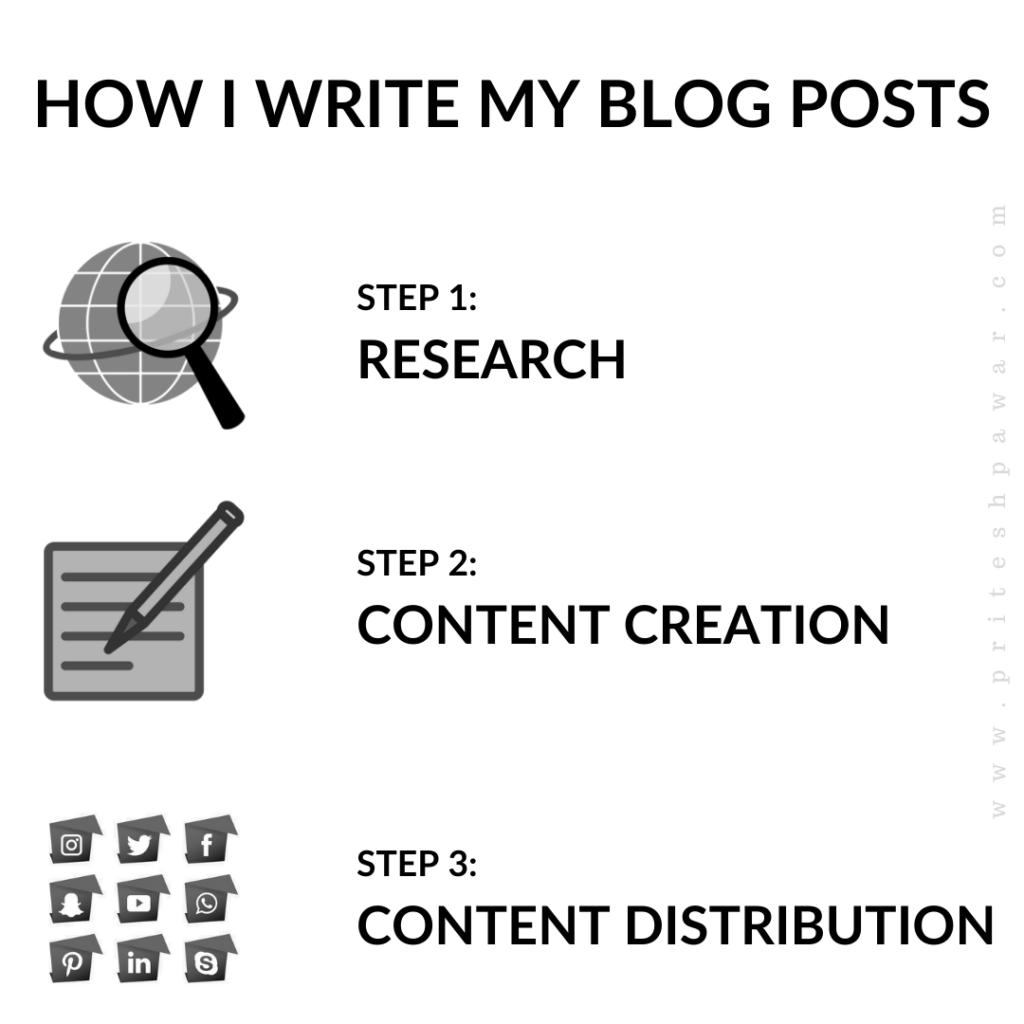How I Write My Blog Posts