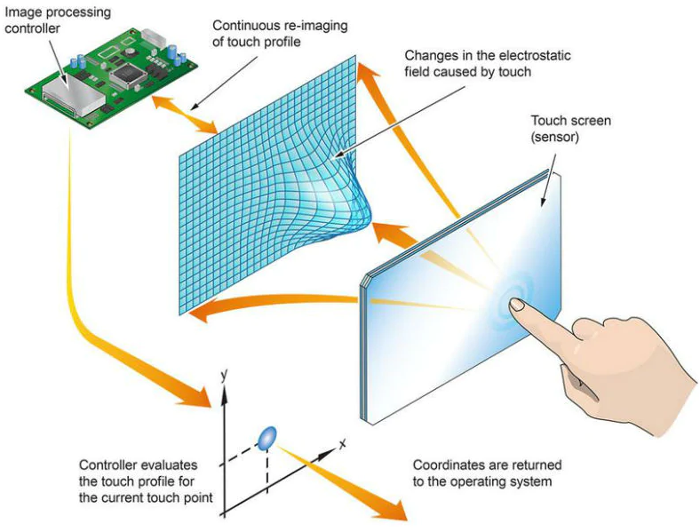 How Capacitive Touchscreen Works while Charging in Train?