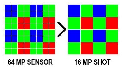 Pixel Binning Technology are Misleading Marketing Campaigns