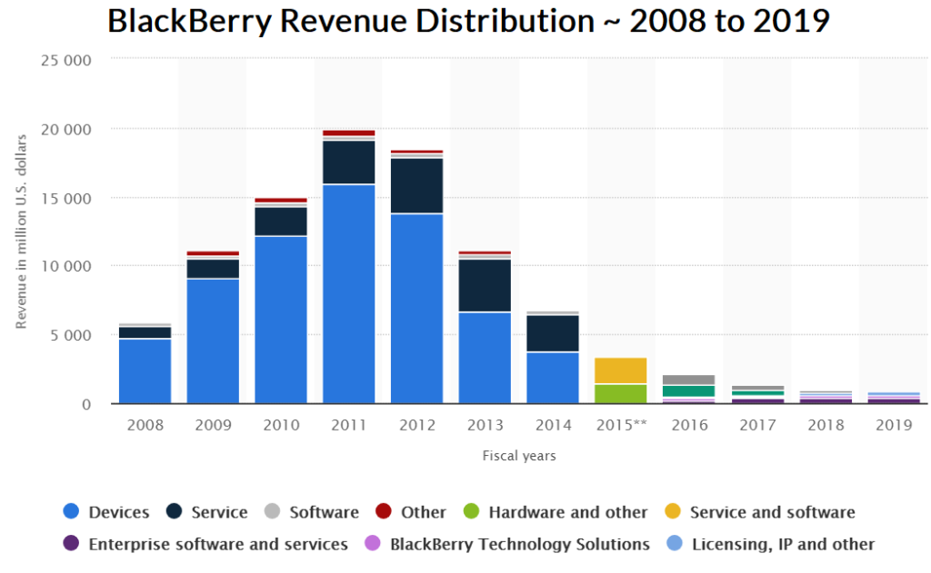 BlackBerry Business Model - Revenue Distribution From 2008 to 2019