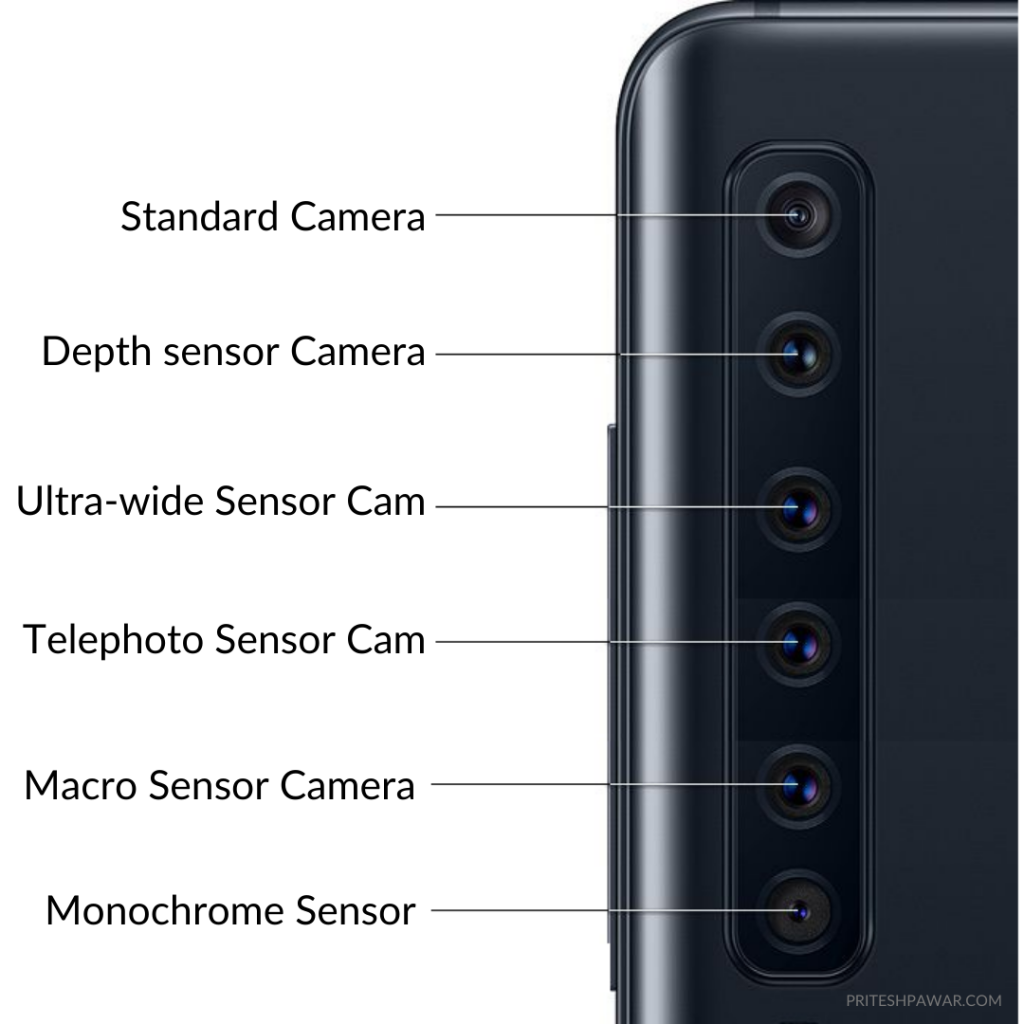 Smartphones Use Multiple Cameras such as Standard Camera, Telephoto Sensor, Wide Angle Sensor, Macro Sensor, Monochromatic Sensor